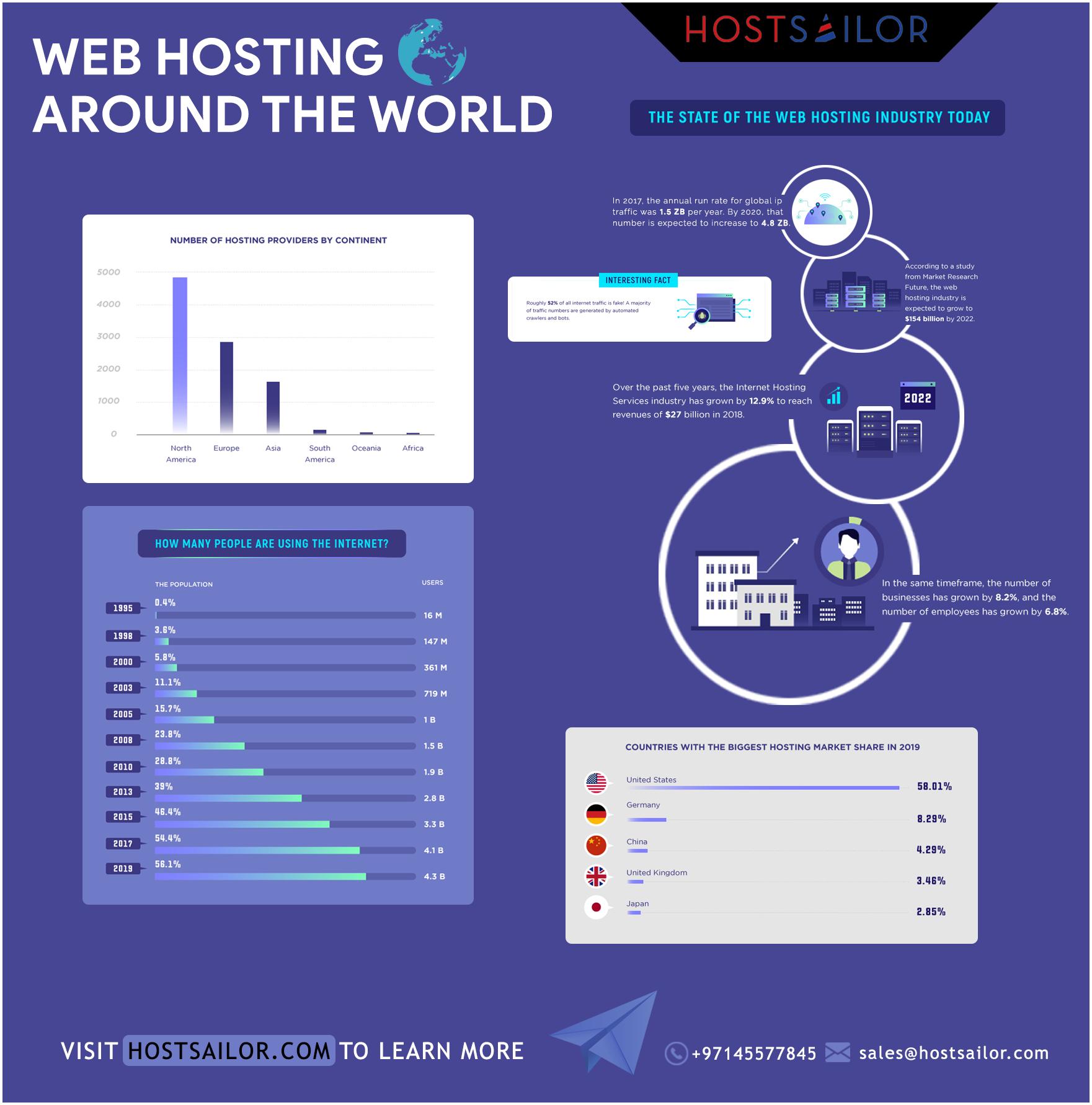 vps hosting netherlands