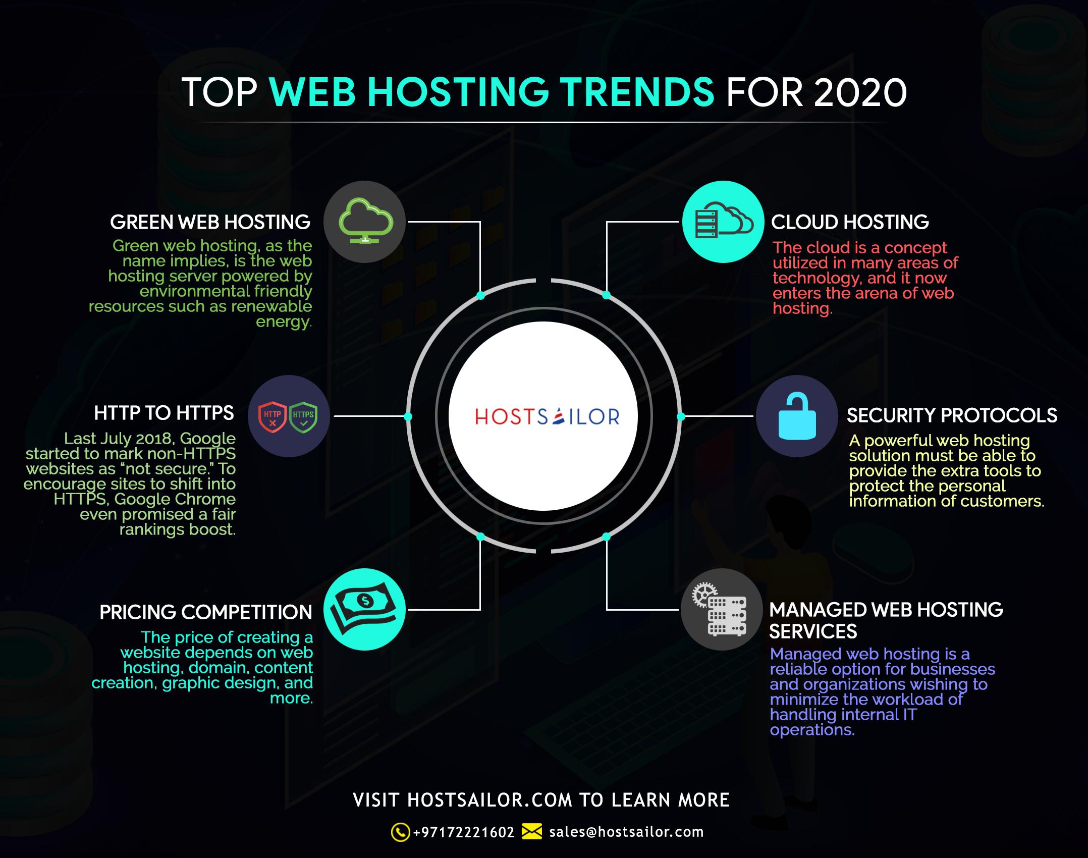 top web hosting trends